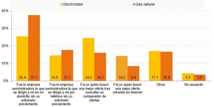 factura-luz-cambio-compania-ahorro